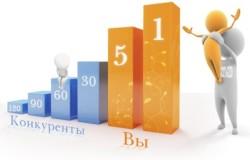Профессиональное продвижение сайта готова оказать наша опытная компания